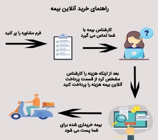 راهنمای خرید آنلاین بیمه